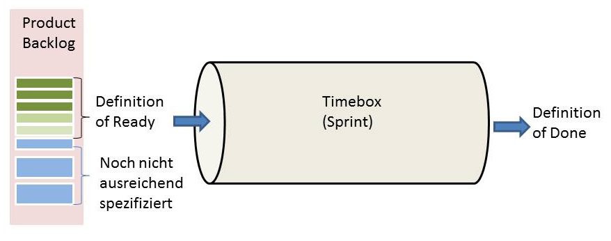 Definition of Ready und Timebox Sprint
